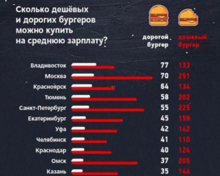 Насреднюю заработную плату краснодарца можно приобрести 73 бургера